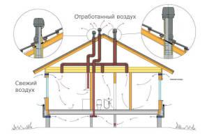 sip-paneli-ventilyacziya